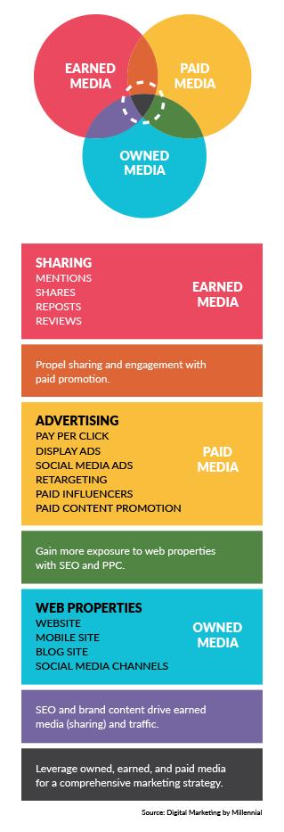 Chart of Media Overlap in Digital Marketing